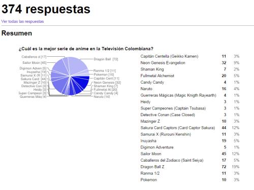 Estadística Mejor Anime 60 años de la Television Colombiana