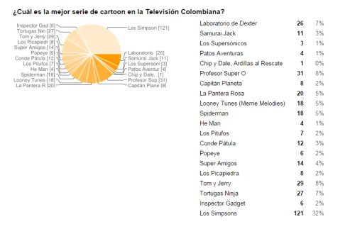 Estadistica mejor Cartoon 60 años de Televisión Colombiana