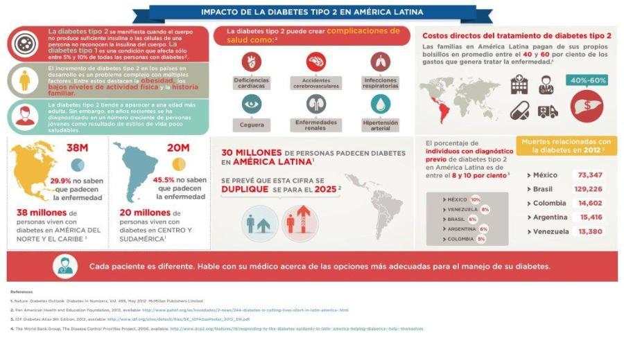 Diabetes en América Latina