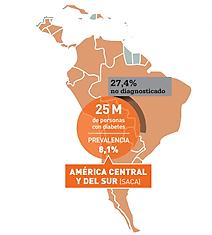 diabeteslatinoamerica
