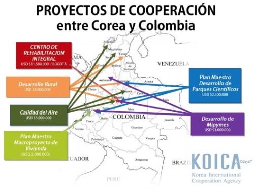 Muestra de los proyectos actuales de Koica y la inversión aproximada.